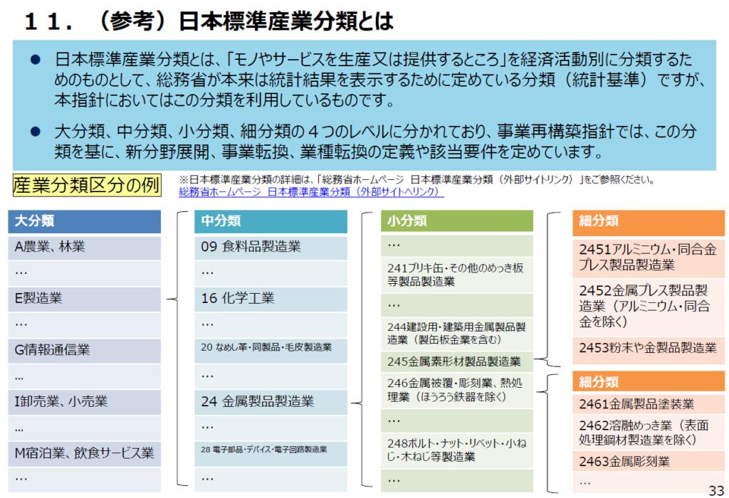 日本標準産業分類とは